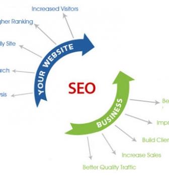 سئو – نکات کلیدی بهینه سازی وب در موتور جستجو و هدایت ترافیک وب سایت