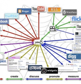 راهنمای مبتدیان در بازاریابی شبکه های اجتماعی