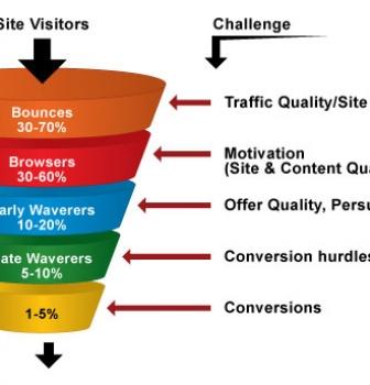 نکاتی جهت افزایش ترافیک وب سایت و افزایش Conversion Rate