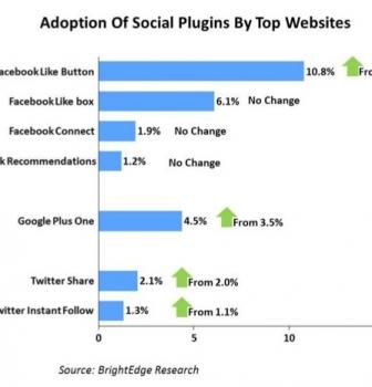 5 روش افزایش و تهیه محتوا در وب سایت