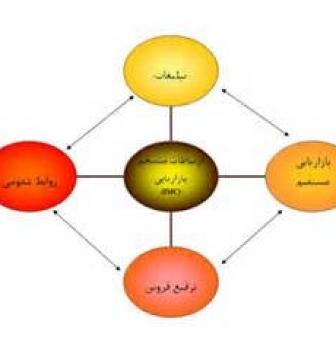فرایند ارتباطات منسجم بازاریابی